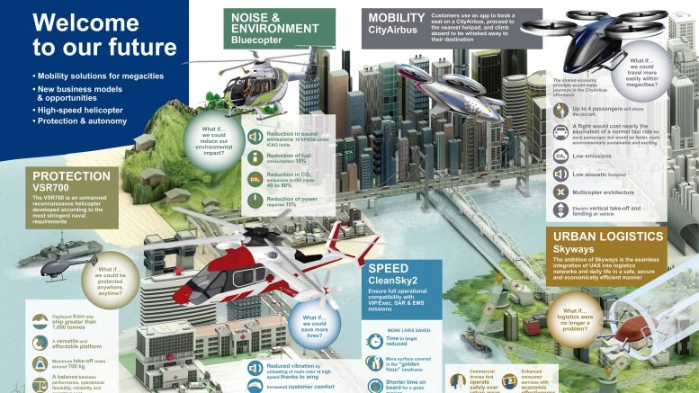 Airbus Helicopters Innovation Infographic
